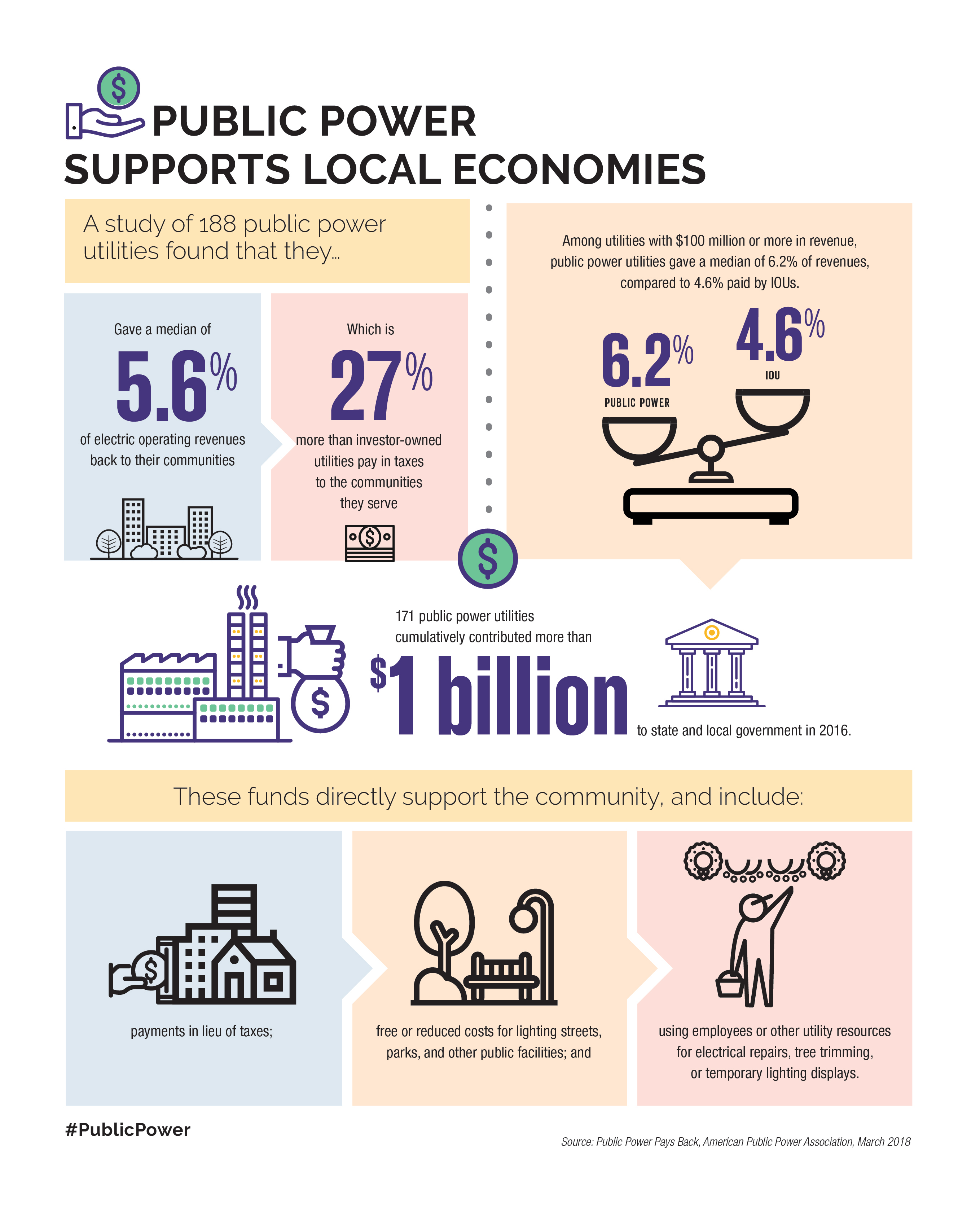 Infographic on how public power utilities support economic growth