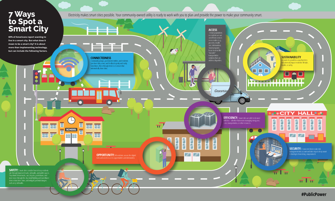 infographic on ways to identify a smart city