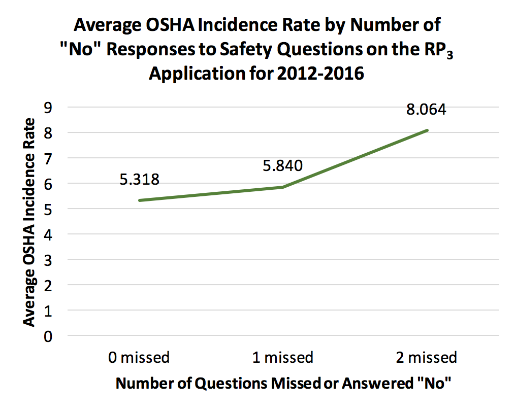 Average OSHA Incidence Rate by Number of No Responses