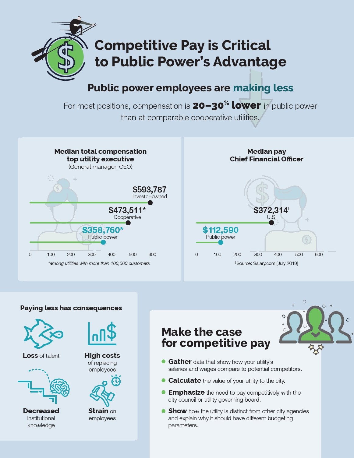 A snapshot of statistics showing disparities in pay at public power utilities