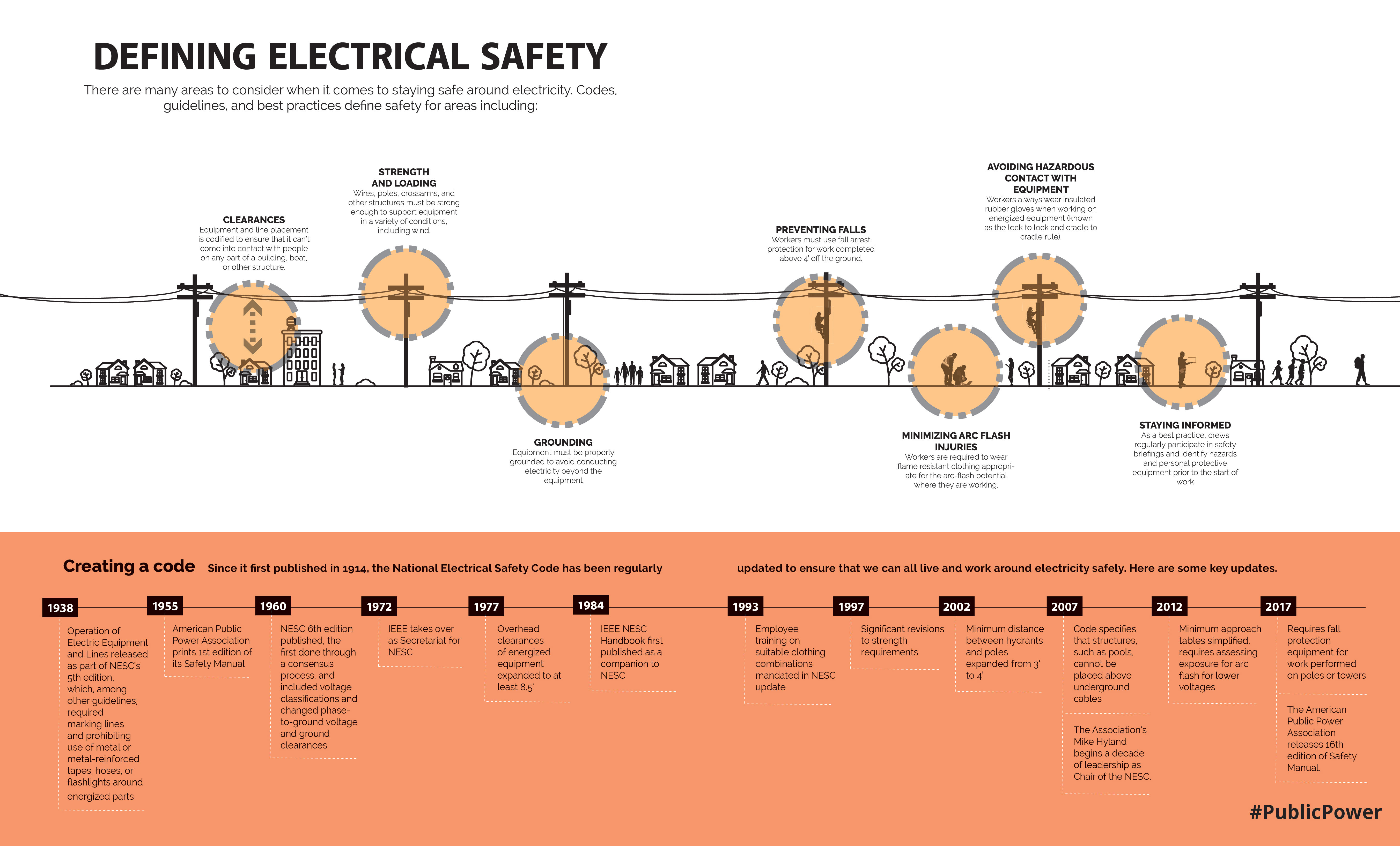 timeline of national electrical safety code and key areas covered