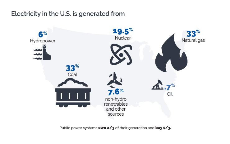 2016 US electric generation sources