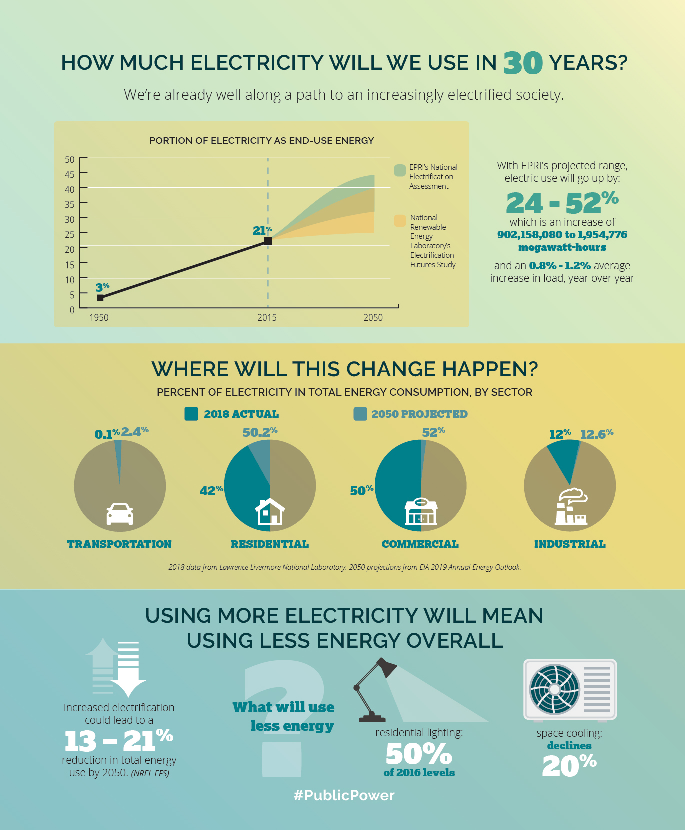infographic on electrification projections