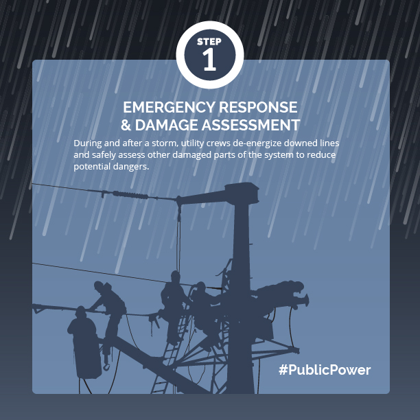https://www.publicpower.org/sites/default/files/inline-images/34%20How%20Do%20Outages%20Happen.jpg