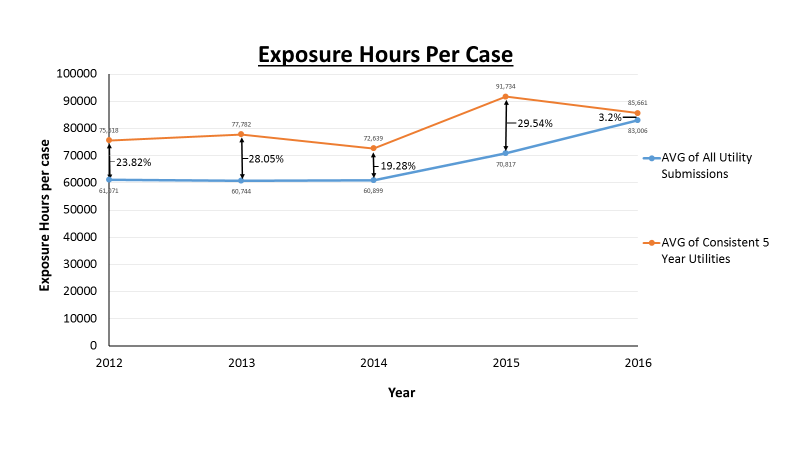 Exposure hours per case