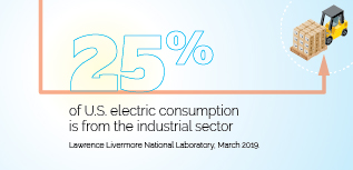 Industrial sector electricity consumption