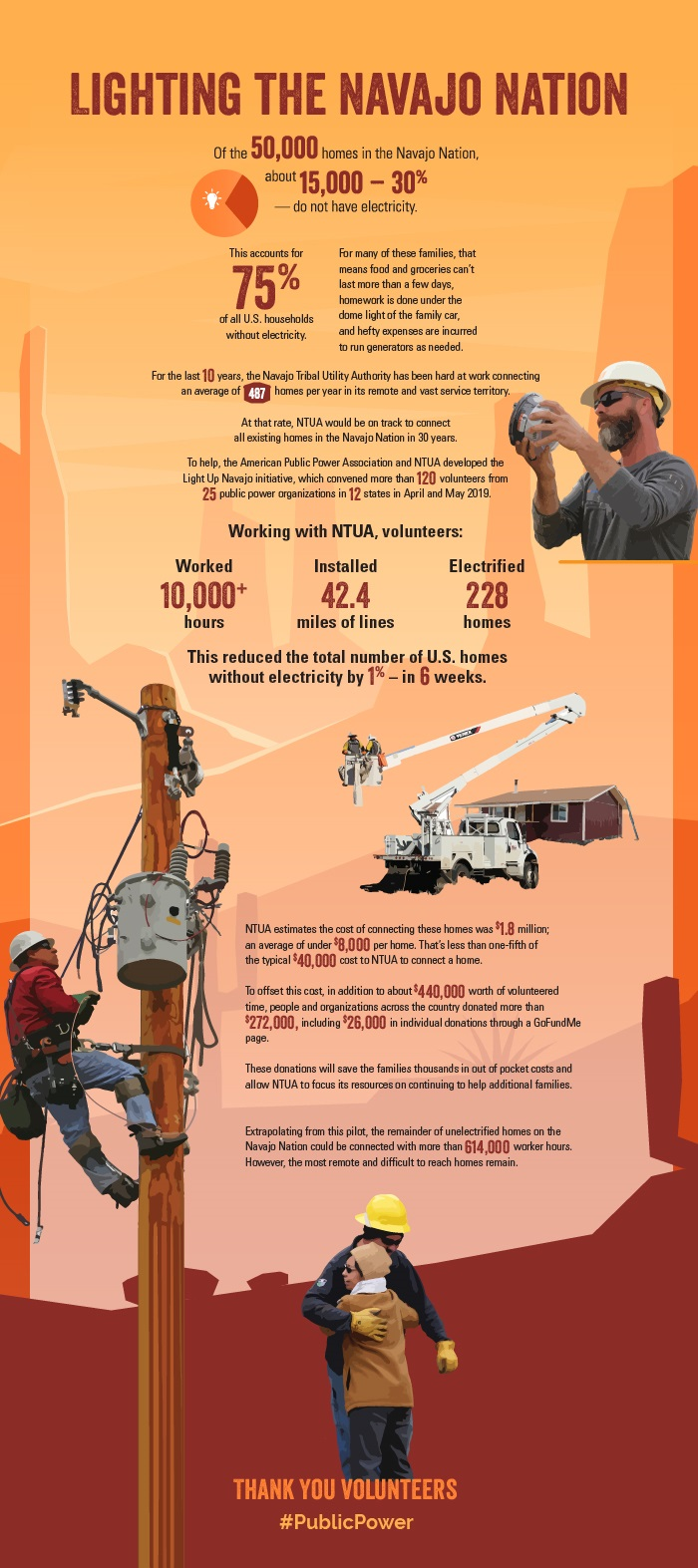Stats about Light Up Navajo initiative in 2019