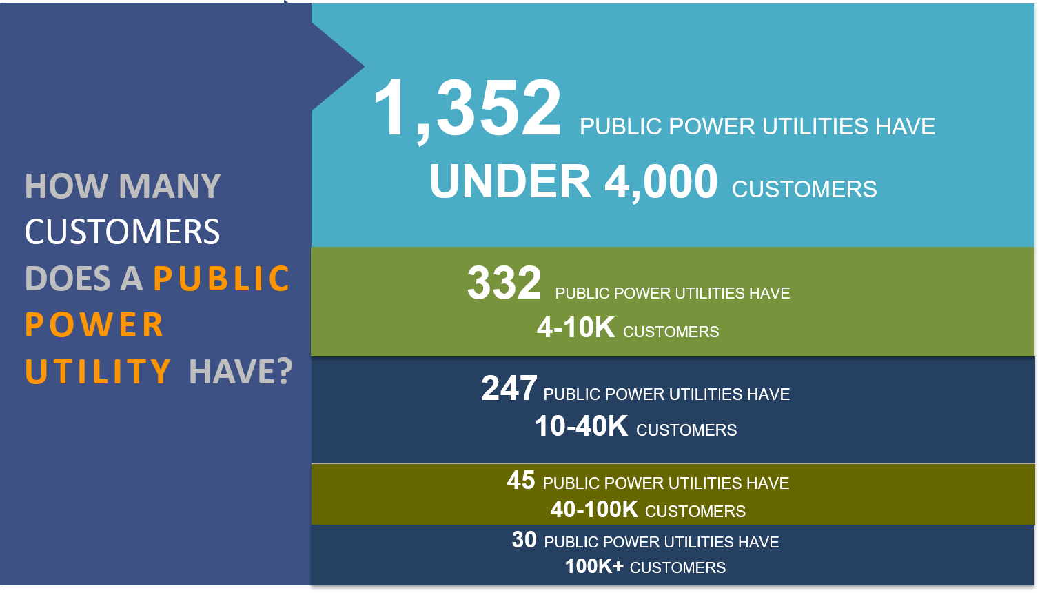 Most publicpower utilities serve less than 4,000 customers