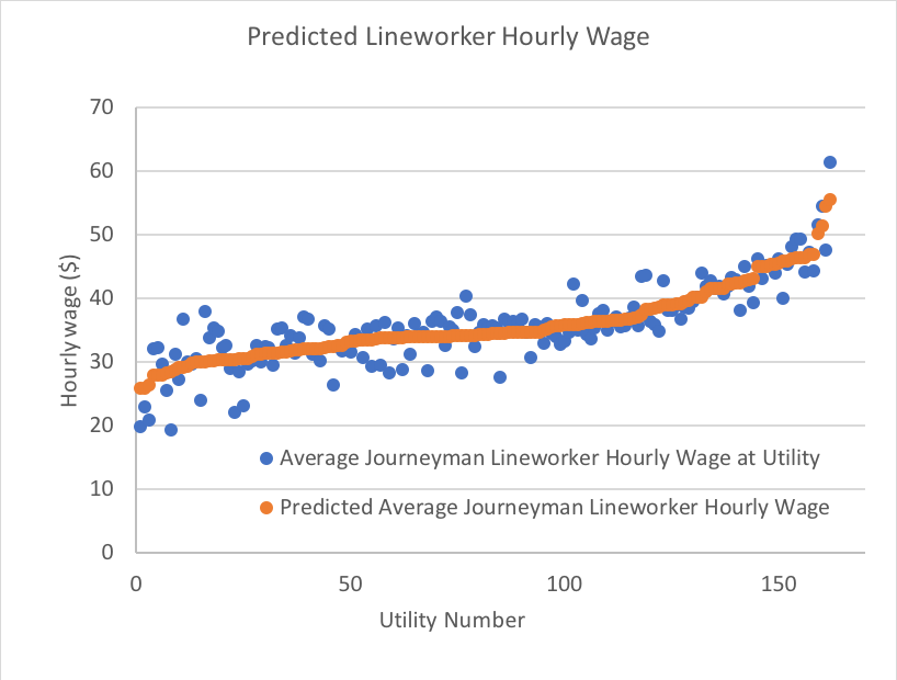 Predicted lineworker hourly wage