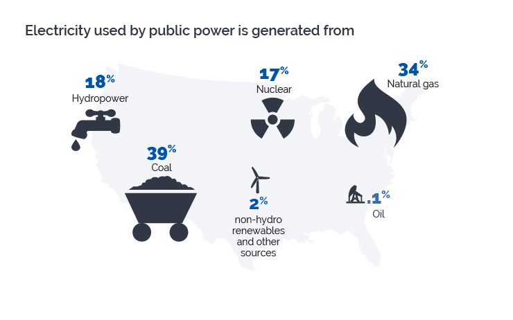 Sources of public power generation in 2016