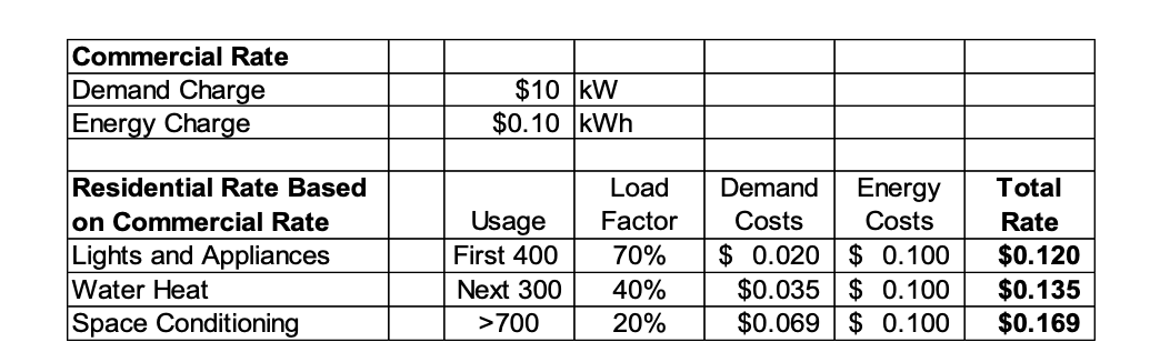 Implementing the three principles of smart rate design