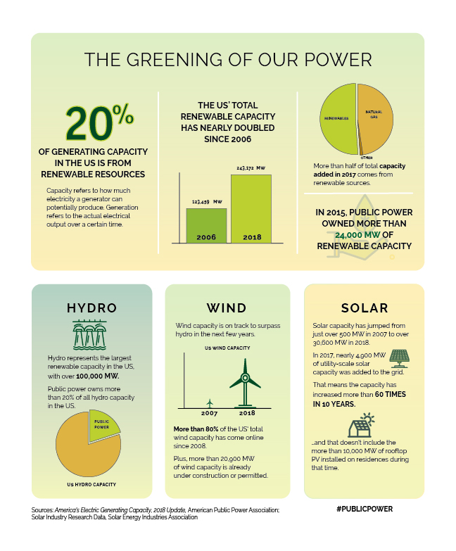An infographic on changes in renewable capacity