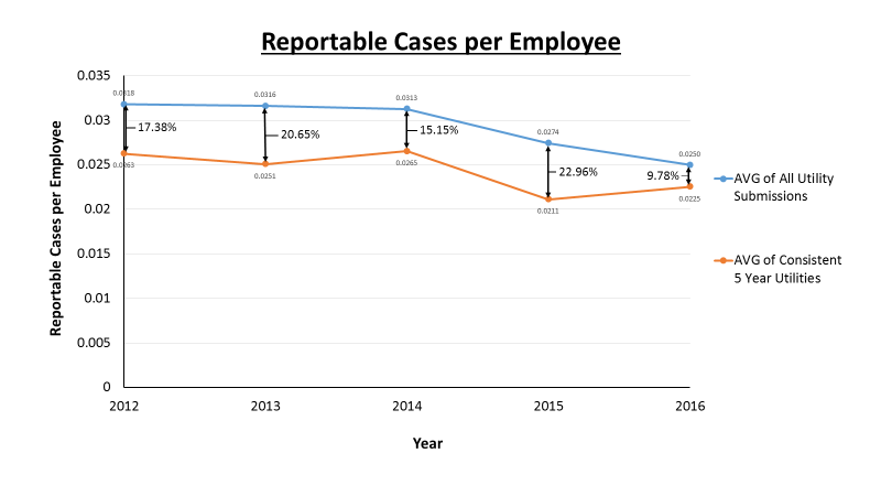 reportable cases per employee