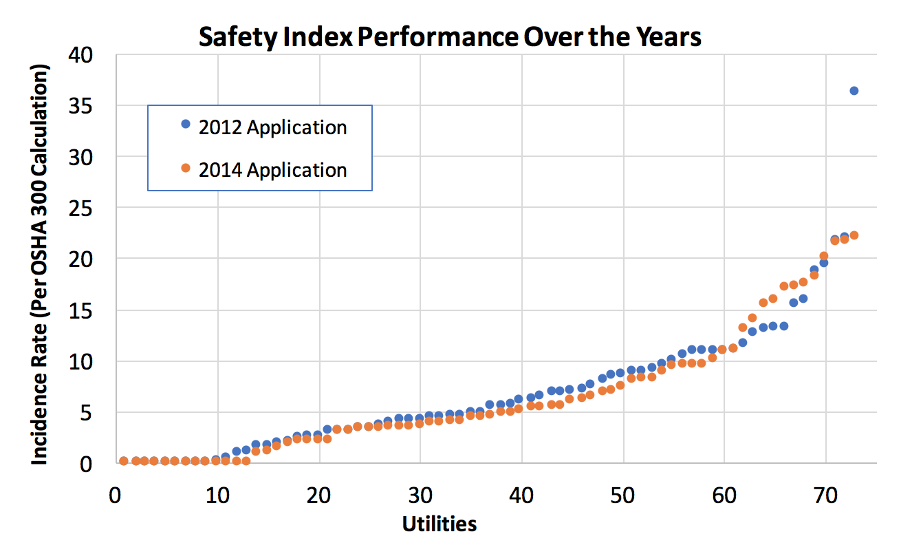 Safety Index Performance Over the Years