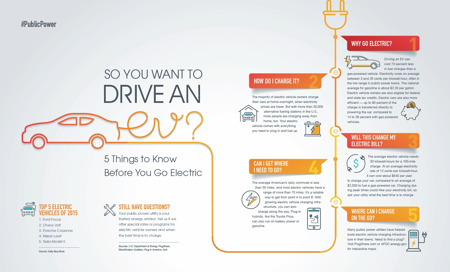 Infographic of 5 considerations before going electric