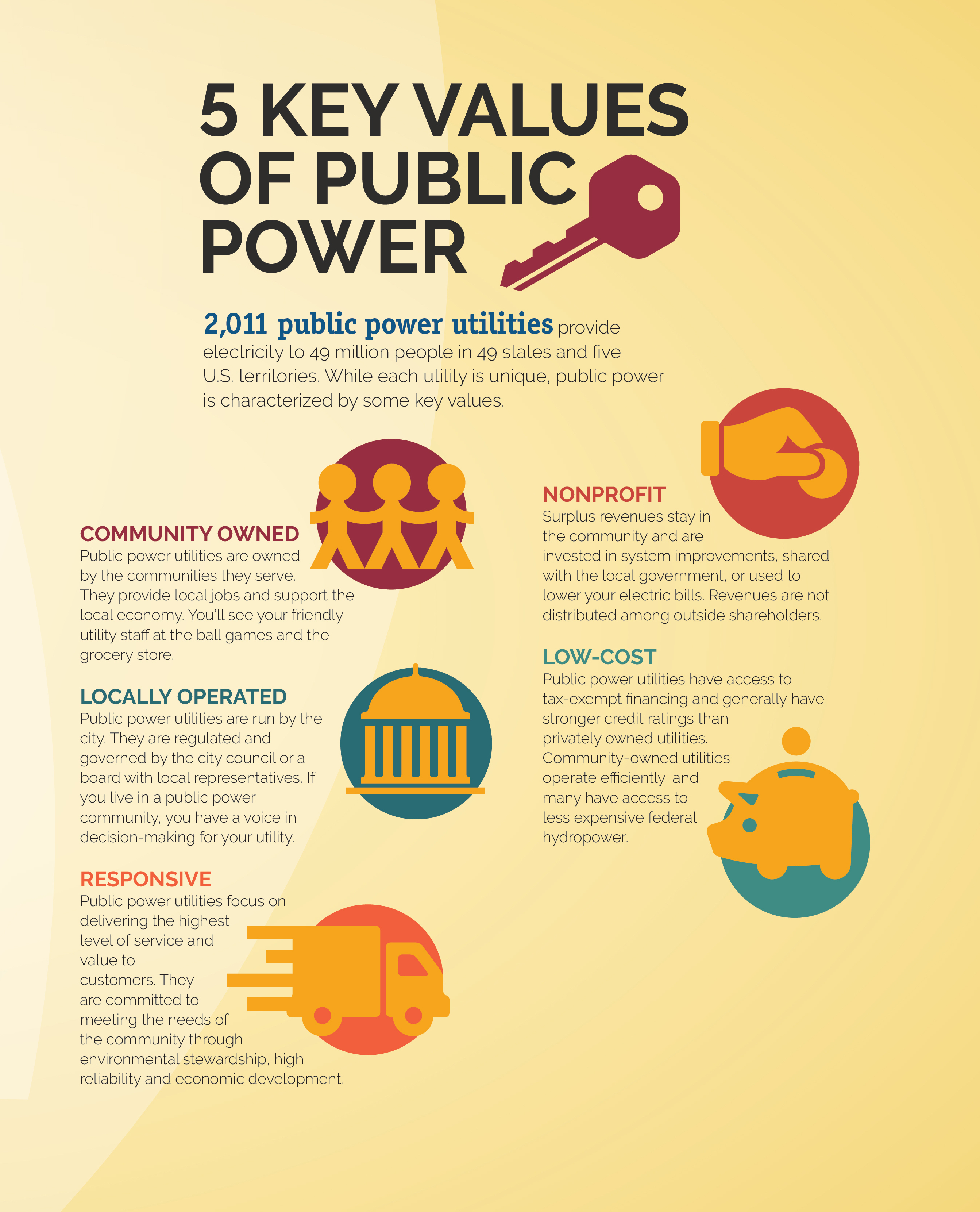 Key values of public power