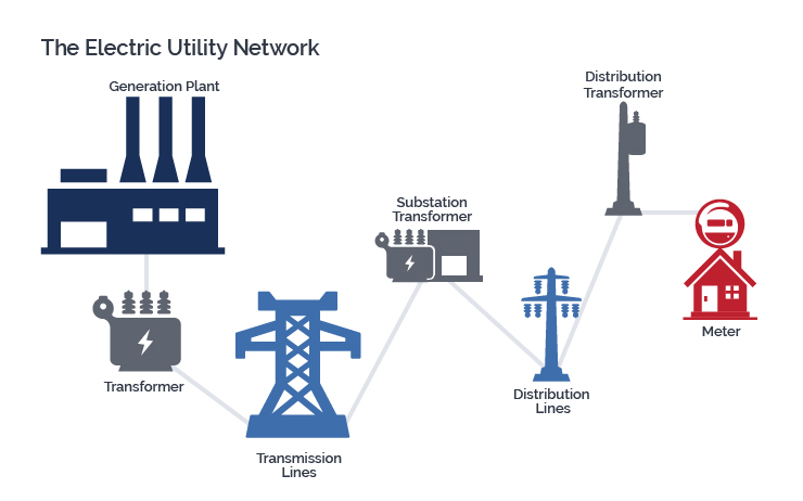 The Electric Network Including Generation Transmission And Distribution Lines