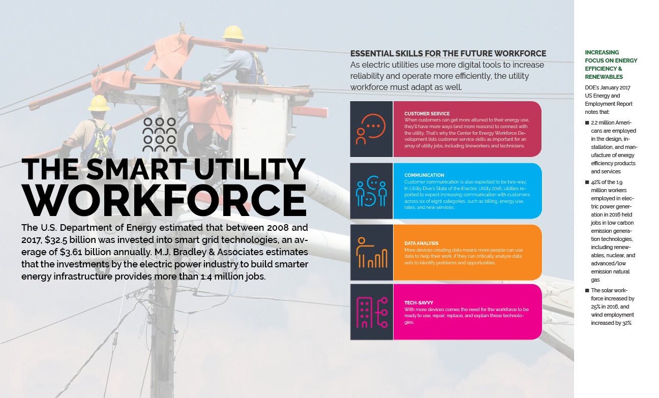 Infographic on smart utility workforce