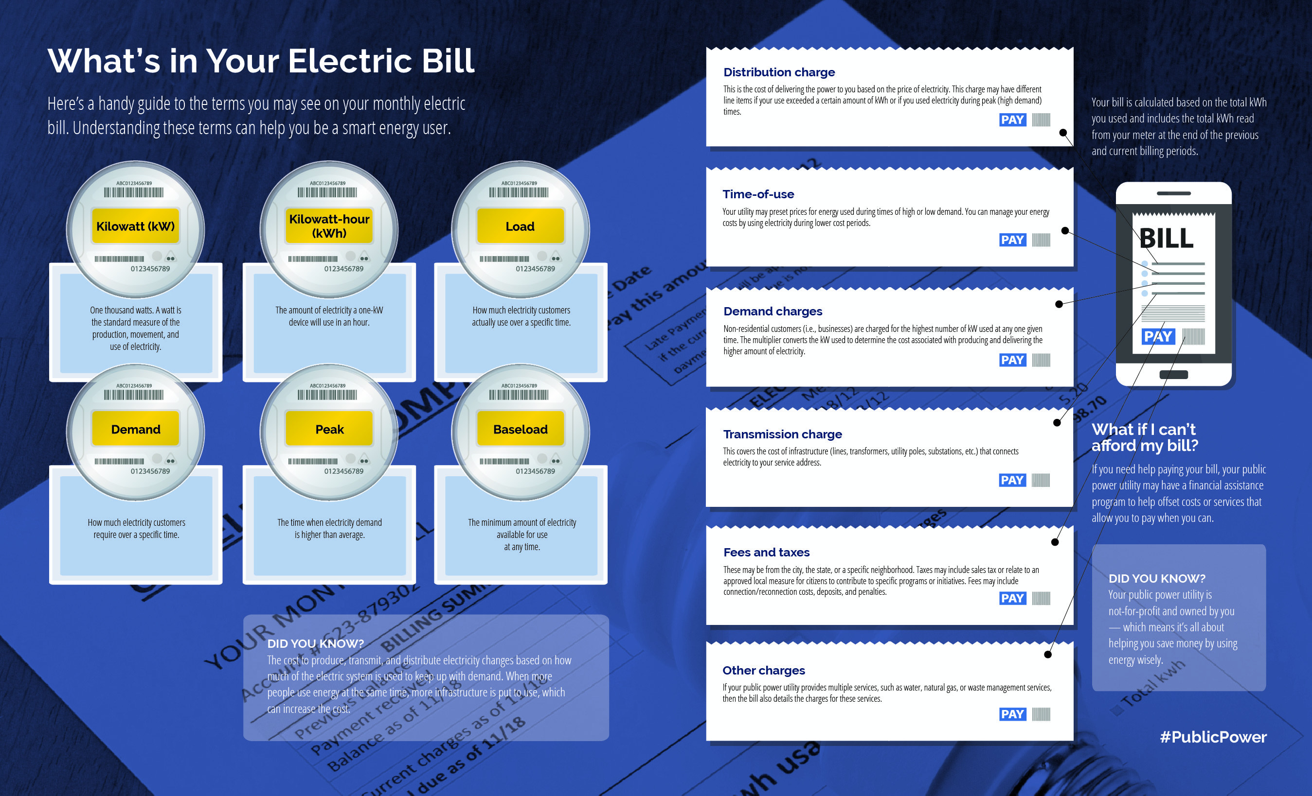 A graphic defining terms found in an electric bill