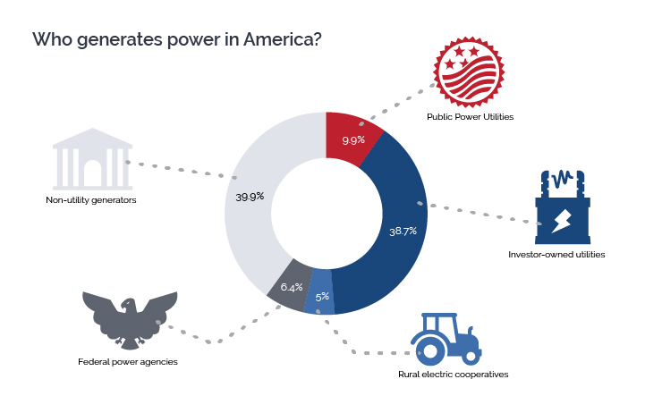 Power generation sources in US in 2016