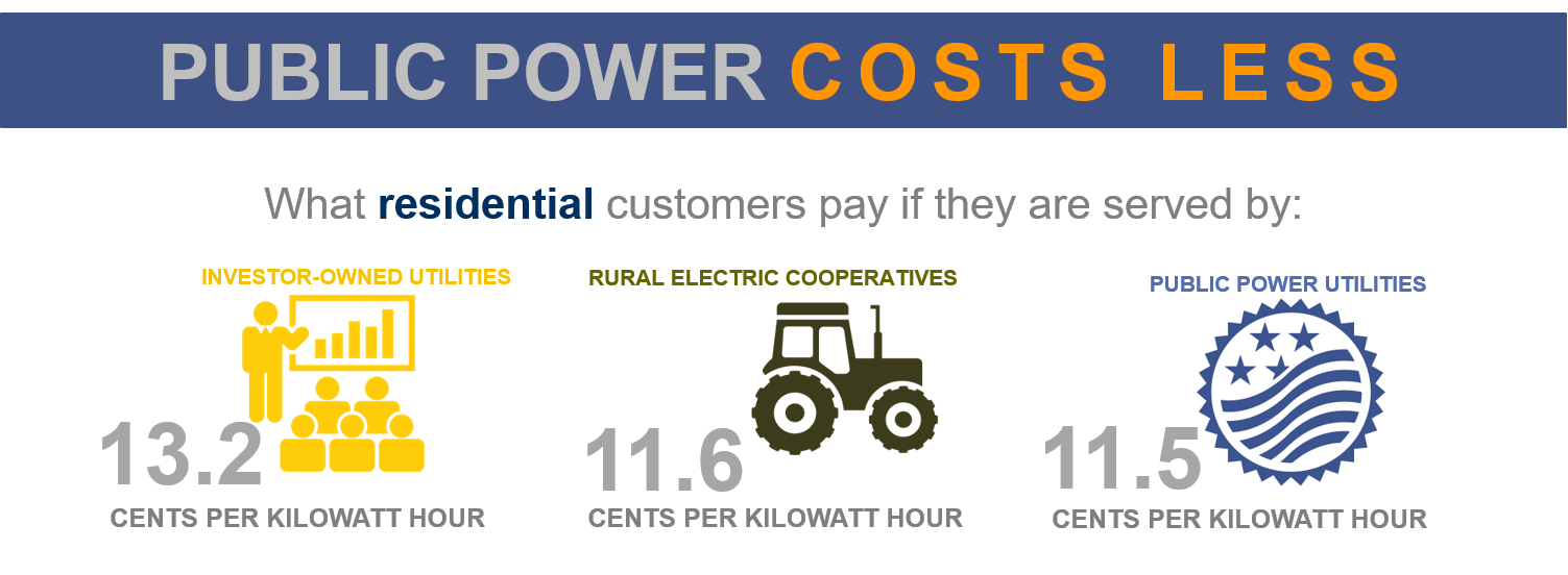 residential public power customers pay less on average than customers of other utility types