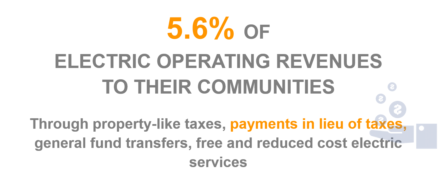 5.6% of electric operating revenues go back to public power communities
