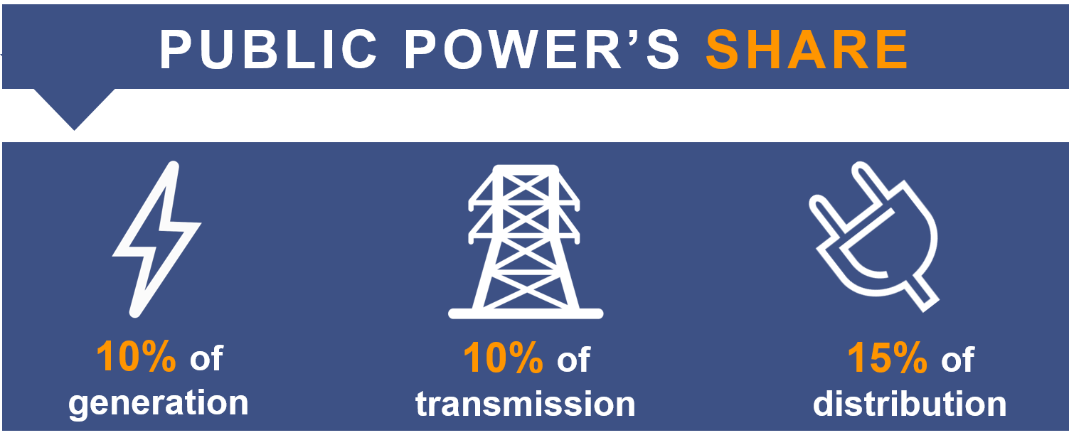 Public power owns between 10-16% of generation, transmission, and distribution