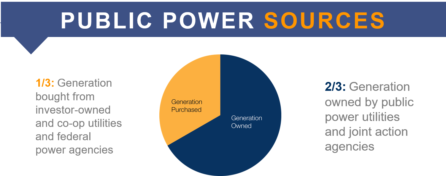 Two thirds of public power sources are owned by public power
